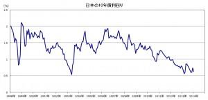 国債金利年推移2008